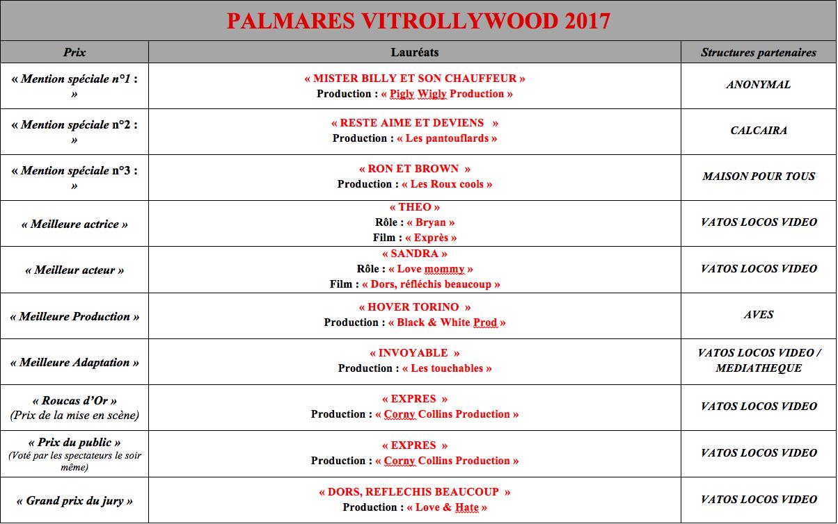 Tableau Palmarès Site Internet